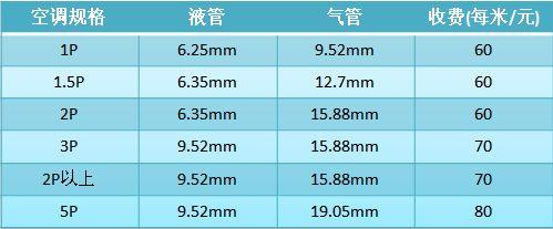 不过,空调在使用过程中如果出现移机等情况时,空调的铜管根据使用寿命