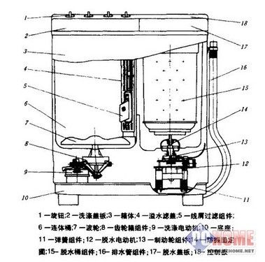 波轮式洗衣机的结构_从波轮到滚筒!揭开洗衣机的发展