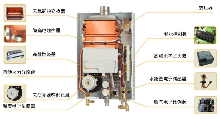 燃气热水器内部结构图 燃气热水器十大排名