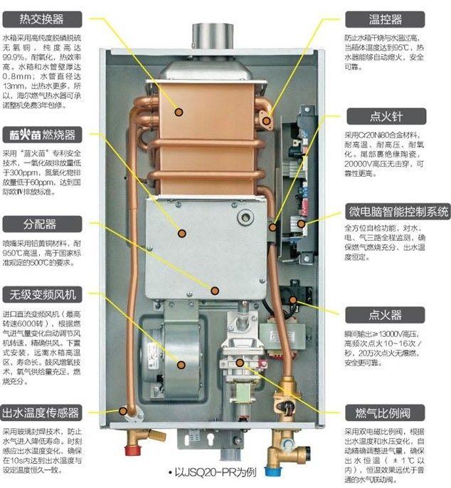 海尔最近推出了新款圣火之心系列燃气热水器JSQ20-E2,这款热水器集多重安全保护和人性化智能控制于一身;在产品同质化尤为严重的今天,这款产品是如何在功能上实现差异化的?小编带着疑问到卖场详细了解了该款产品之后做了分析,下面和大家一起分享一下。  海尔 JSQ20-E2 海尔圣火之心系列JSQ20-E2(12T)热水器采用了时尚银拉丝机身,极具质感,与厨房的装修搭配协调,热水器表面不易沾油烟,易清洗,长久使用不变色,触控按键彰显时尚。JSQ20-E2(12T)和JSQ24-E2(12T)燃气热水器在卖场的