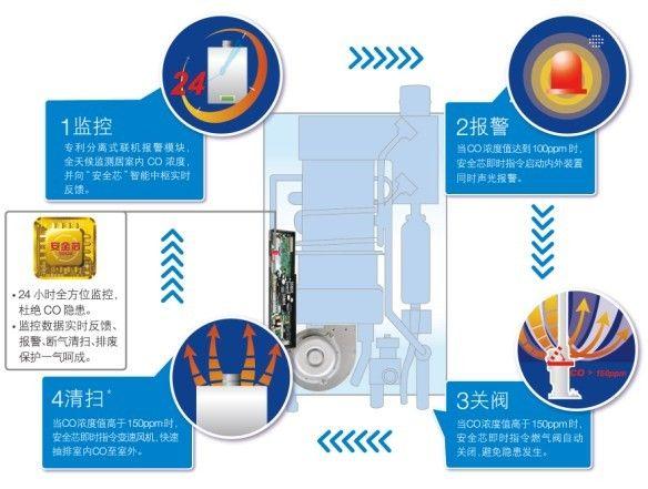 A.O.史密斯JSQ-G1热水器三大技术分析