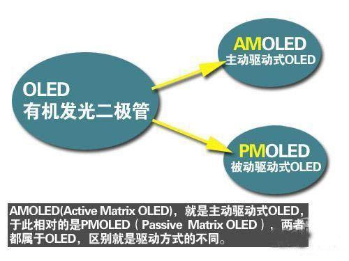有何不同?AMOLED与OLED技术解析(组图)