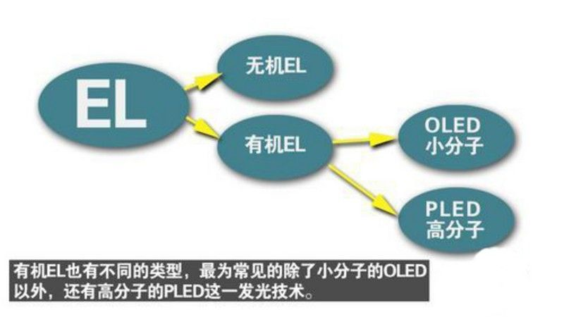 其中,OLED(Organic Light Emitting Diode有机发光二极管)与PLED(Polymer Light Emitting Diode高分子发光二级管)有着相似的化学结构与发光效率,区别是两者的分子量的差距,其中OLED是小分子材料,容易彩色化、采用蒸镀法的全自动生产 方式已经成熟,制程控制较容易且稳定、材料的合成与纯化、精制较为容易等。但缺点则是设备较为昂贵、对于水分的耐受性不佳、蒸镀率低,以及容易造成材料的浪费等。