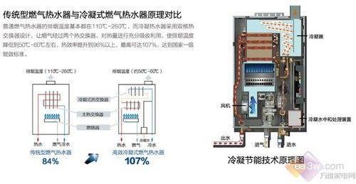 热水器如何节能 海尔循环预热成首选