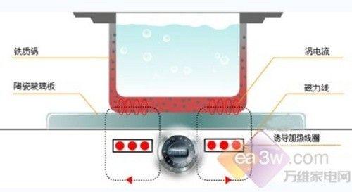 探寻SKG电陶炉0辐射的秘密