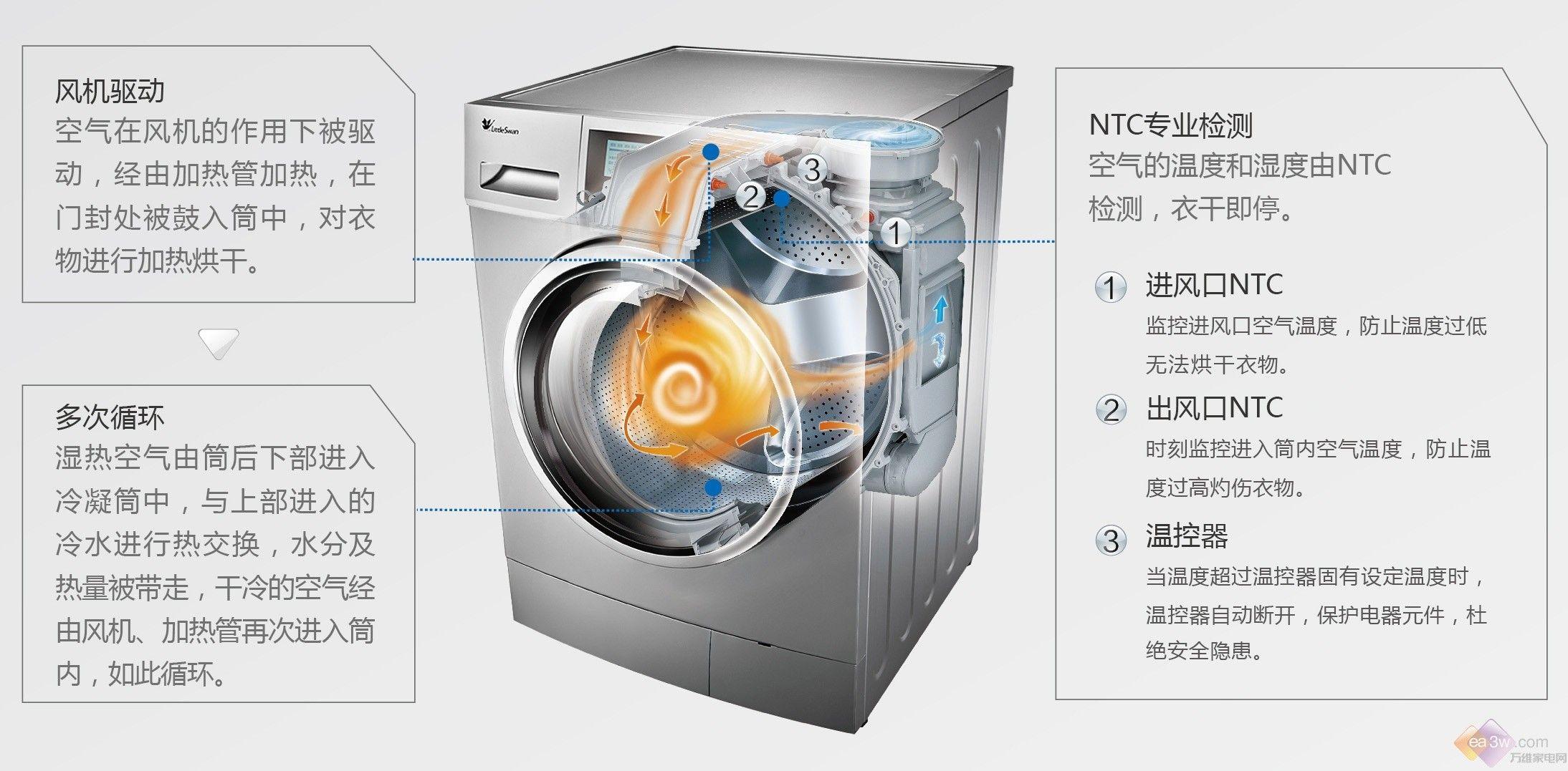 小天鹅在几年前就推出了纯臻系列滚筒洗衣机,而今又再次推出了纯臻系列的升级版本---纯臻2.0系列产品,以智能科技 自然洗涤的理念进行产品设计,也融合了小天鹅多个产品技术。 TS-Drive变频系统 小天鹅TG70-1411LPD(S)滚筒洗衣机采用了TS-Drive变频系统,充分发挥变频电机节能省电的突出优势,能够实现1400rpm高转速脱水,可以快速甩净衣物中的污渍和残留,使得衣物洗涤更加洁净,脱水更加彻底。 另外,通过精准计算衣量,调控洗涤节拍,小天鹅洗衣机先进的TS-Drive变频系统