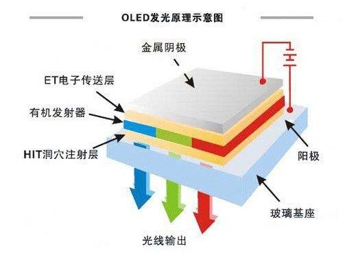 彩电对对碰:LG、三星OLED电视大比拼