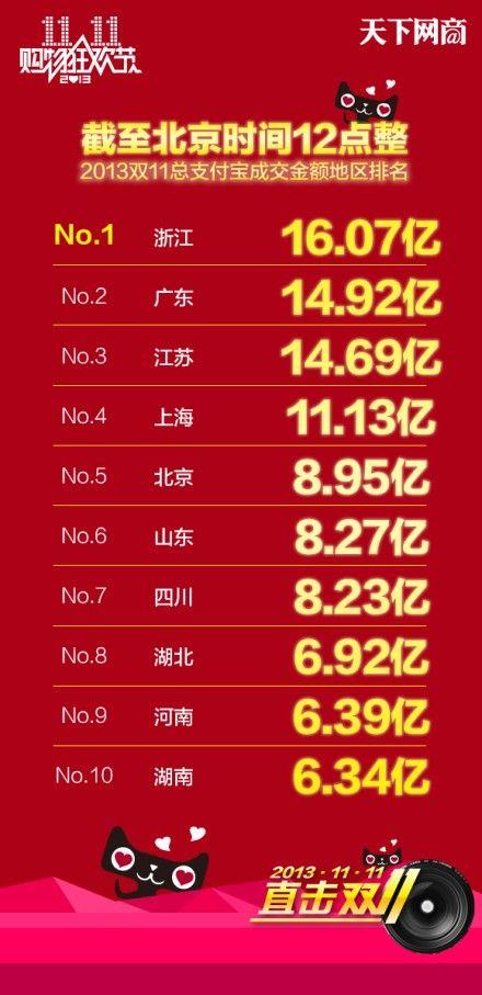 双11直播间:双11总成交额350.19亿!