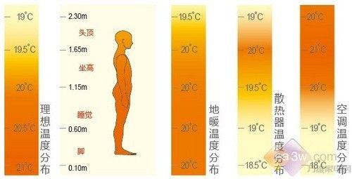 日立强热地暖中央空调:更舒适,更环保