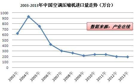 中国空调压缩机净进口量持续下降