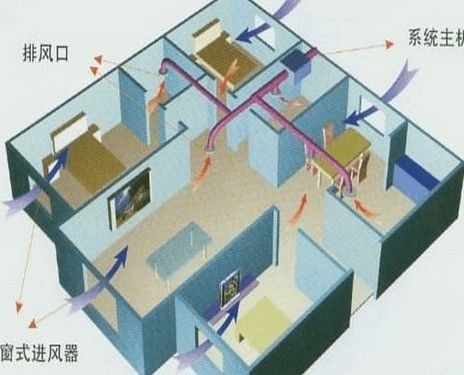 大势所趋!家用中央空调优缺点解析