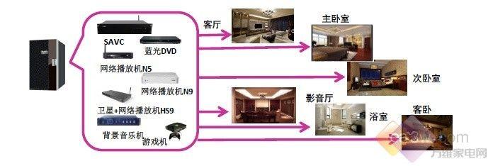 谈到智能家居,许多人首先都会想到世界首富比尔盖茨。在计算机刚刚兴起之时,盖茨就耗资6000万美元建造了高科技别墅,此后比尔盖茨更是放言:独立的智能家居早晚会被取代,未来的智能住宅最大的特色即为整合:将由一套完整的网络服务将房屋内的灯光、保安、音频、视频等一系列自动化程序整合在一起。   网传的比尔盖茨高科技别墅   比尔盖茨的名人效应无疑推动了智能家居的兴起,给智能家居行业注入了一记强心剂。    但我们自己的家如何才能变成智能的呢?也需要花费6000万美元之巨吗?可能许多人还只是觉