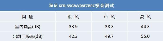 正文      测试总结:海信 kfr-35gw/08fzbpc空调共有三档可调风速可供