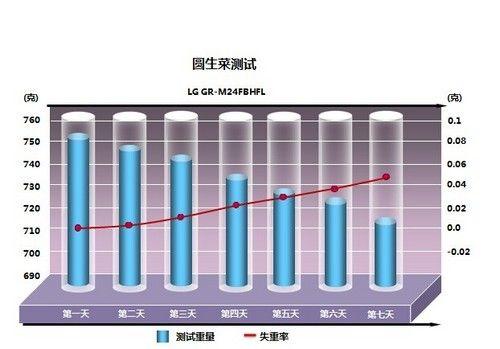 百变创意生活 LG 4+1门冰箱深度评测