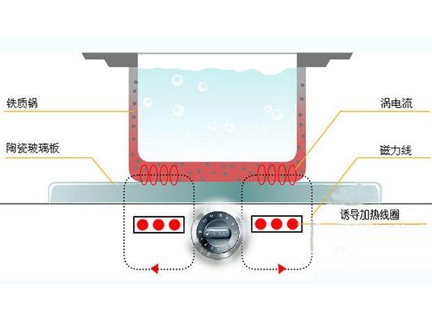 电磁炉主要有两大部分构成:电子线路部分及结构性包装部分。 (1)电子线路部分包括:功率板、主机板、灯板(操控显示板)、线圈盘及热敏支架、风扇马达等。 (2)结构性包装部分包括:瓷板(新型电磁炉有用玻璃面板)、塑胶上下盖、风扇叶、风扇支架、电源线、说明书、功率贴纸、操作胶片、合格证、塑胶袋、防震泡沫、彩盒、条码、卡通箱。 1、陶瓷板:进口高级耐热晶化陶瓷板。 2、高压主基板:构成主电流回路。 3、低压主基板:电脑控制功能。 4、LED线路板:显示工作状态和传递操作指令。 5、线盘:将高频交变电流转换成交变