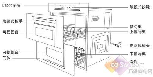一般的紫外线消毒柜会产生臭氧