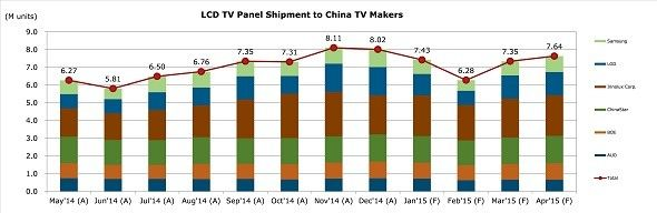 2014液晶电视面板采购增长21%
