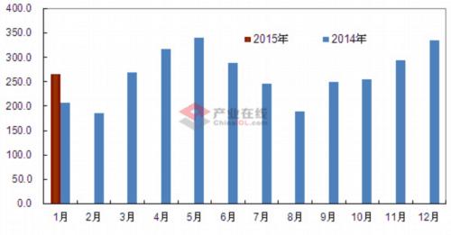 1月空调电子膨胀阀内销量同比增28.0%