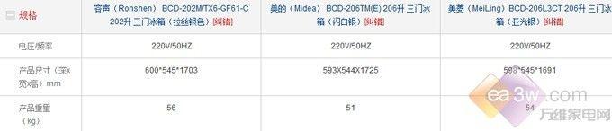 E评测:凭啥它是京东三门冰箱销量王?