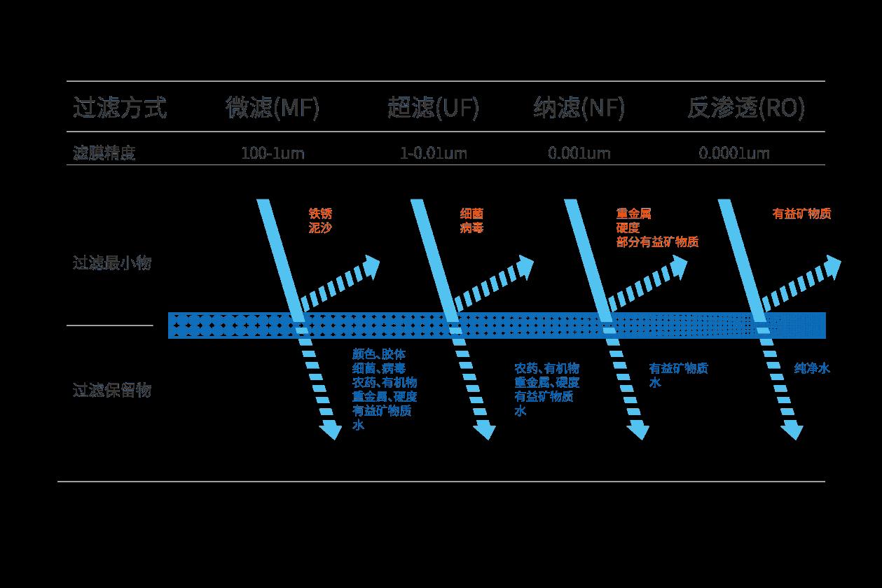 五天众筹1700万京东众筹冠军 博乐宝互联网智能净水器初探
