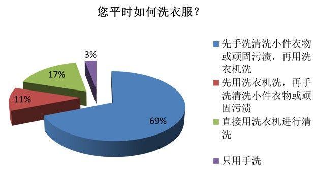 调查:中国家庭脏衣预洗成最大洗衣难题