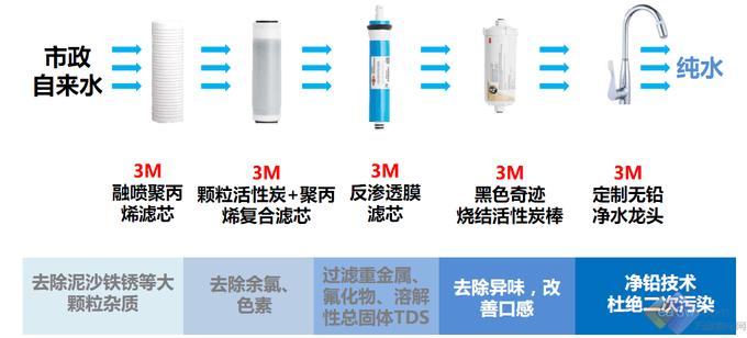 3M DRO75反渗透纯水机荣耀上市