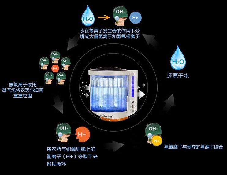 新兴厨电果蔬解毒机 对农药降解有一定作用
