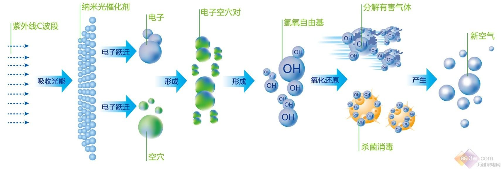 已广泛运用于环境污染治理