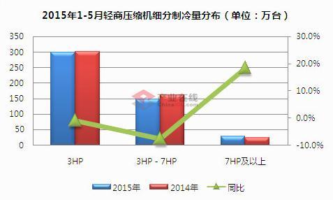 1-5月轻商空调压缩机销售同比下滑2.1%