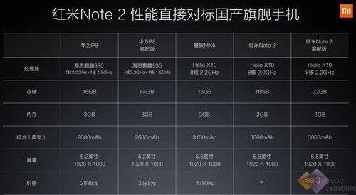 到底选哪个?红米Note2 魅蓝Note2终极对决