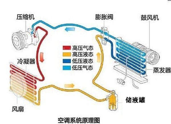 空调的血液制冷剂工作原理详细解析