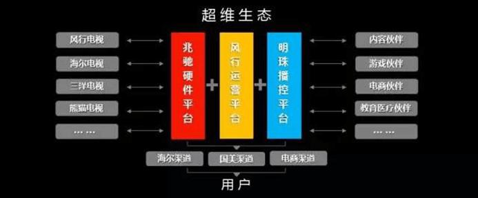 2014国美股权结构