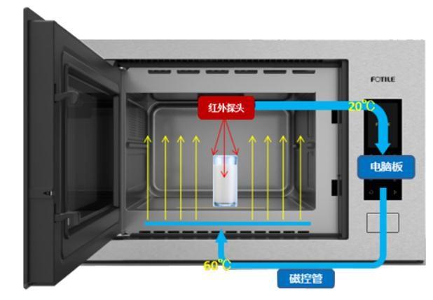 方太红外测温微波炉W25800SH-Z1引领今夏新潮流