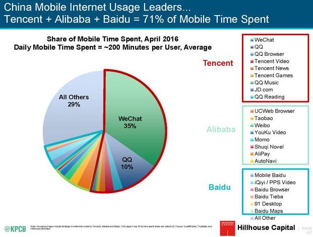 互联网女皇报告:中国已成互联网市场领导者