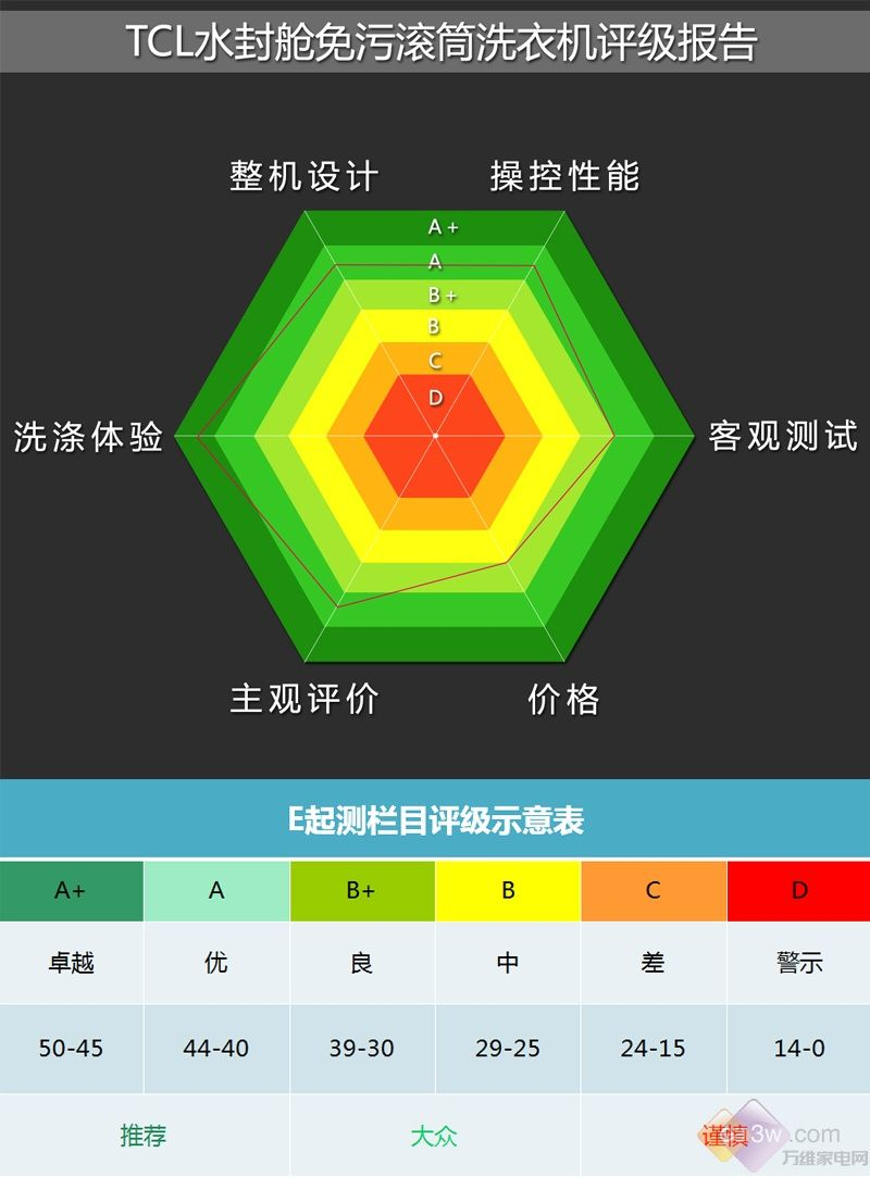 "TCL免污滚筒洗衣机评级报告:拒绝要当""污妖王"""