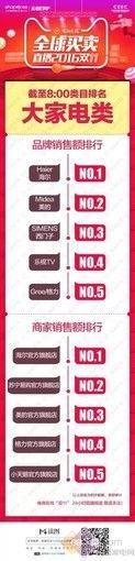 海尔双11大家电销售第一 天猫京东都排榜首