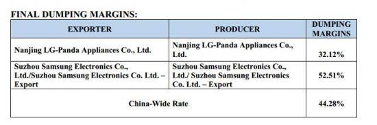 反倾销大棒加身 中国洗衣机对美出口恐受挫