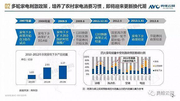 家电行业转型升级,农村市场即将爆发