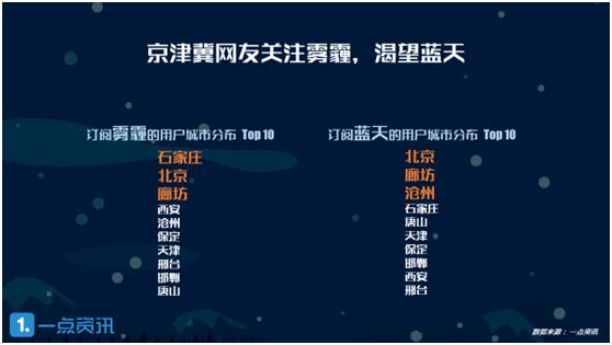 京津翼网友渴望蓝天 防霾比治霾更受瞩目