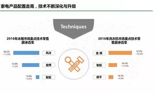 面对四大利空 白电市场结构升级持续推进
