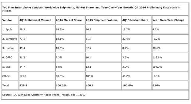 2016智能手机出货量排名公布 小米跌出前五