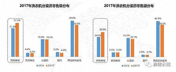 数据看大势 2017年洗衣机市场将走向何方