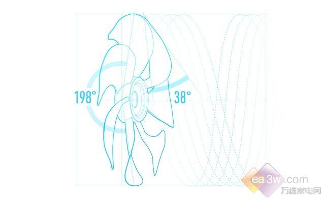 独特的仿生羽翼结构,能增大叶片有效切风面积、提升风量;弧面扇叶的设计,揉合多角度切风,进一步柔化气流;背部198度广角及抛物线式中弧线设计,减少气流损失,多束气流漩涡推送,最大程度模拟柔和自然风。 嵌入式消音减震系统