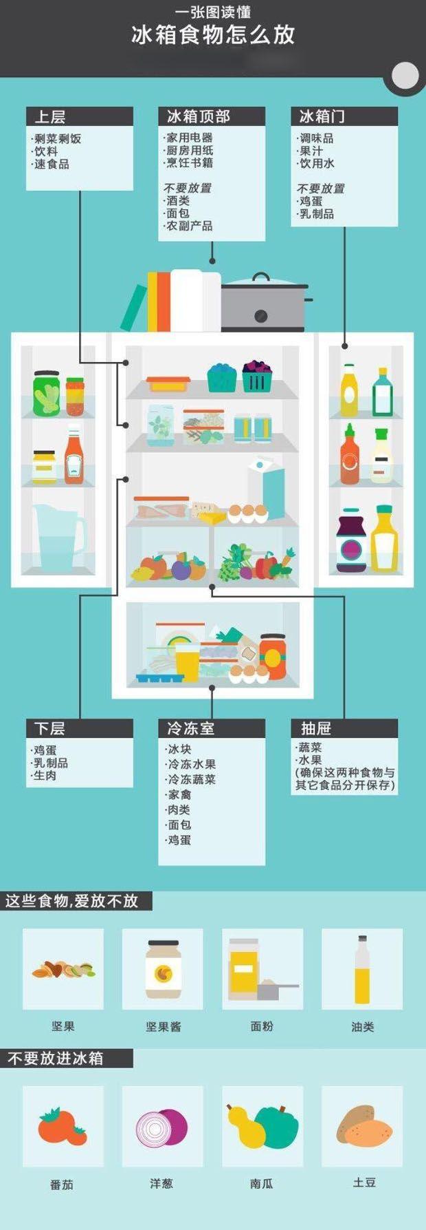 这么多年居然不会用冰箱 其实就差这两种图