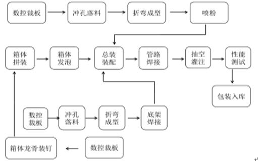 2017年中国制冷、空调设备行业发展概况趋势