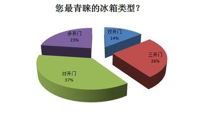 冰箱产业白皮书发布 国产品牌最受用户信赖