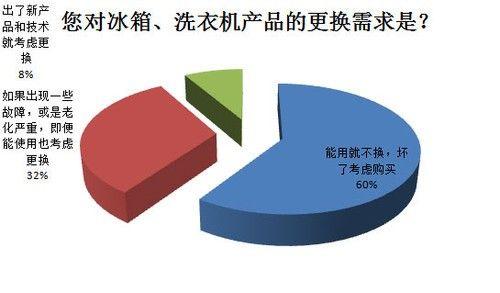 2016中国冰箱产业白皮书发布