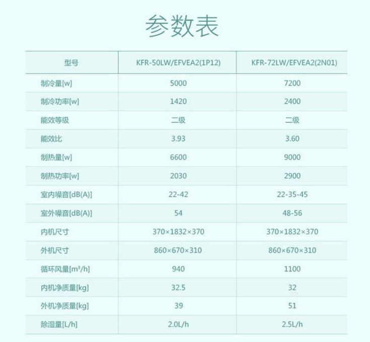 """柔风专利拒绝暴力 科龙""""郁金香""""圆柱柜机新品速评"""
