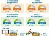热水器:产品高端化发展 市场不断升温