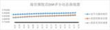 618后,海信电视DSR持续增长